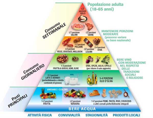 GE.FO. nutrition Srl: piramide alimentare