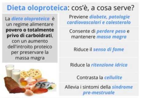 GEFO nutrition Srl: la dieta Oloproteica ed il metodo dimagrante AMIN BIODIET